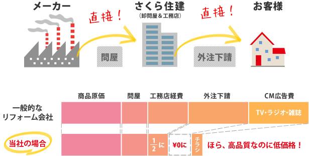 さくら住建のリフォームフロー・比較図
